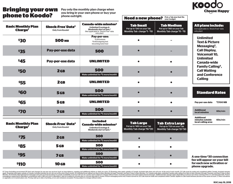 Koodo Rate Plan 1